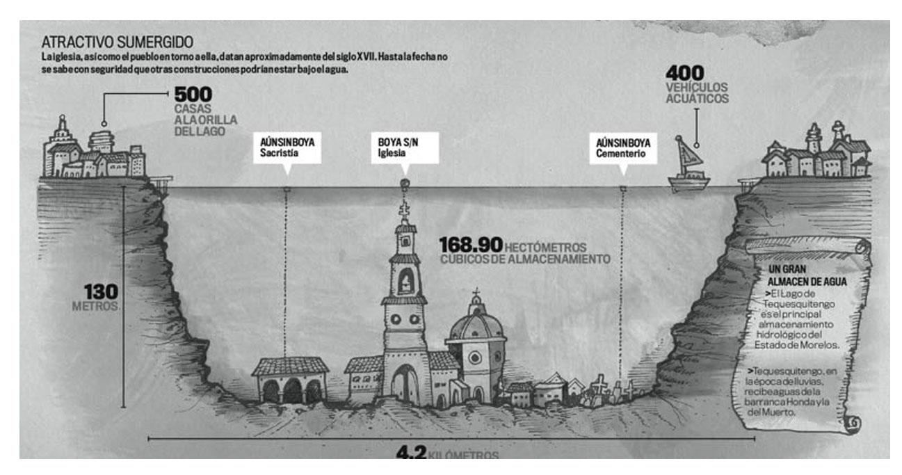Infografía del Pueblo sumergido de San Juan Bautista Tequesquitengo